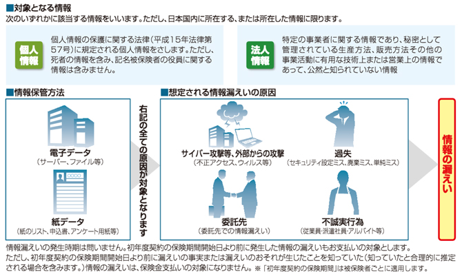 leakage_taisyo