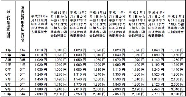 過去勤務通算掛金(月額)表