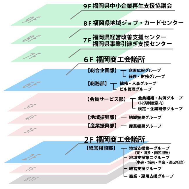 福岡商工会議所ビルフロアーマップ