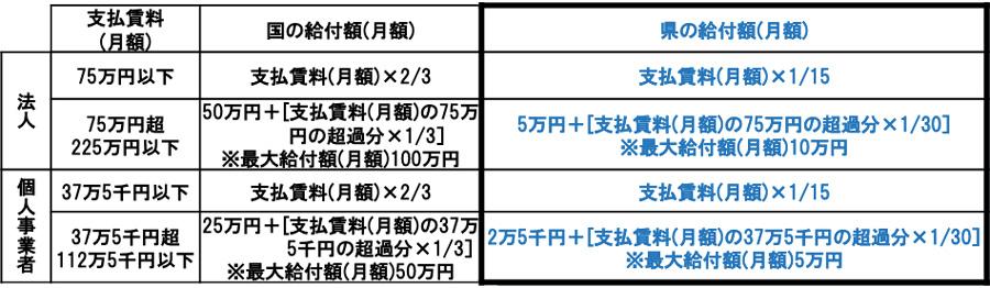 福岡県家賃支援軽減支援金