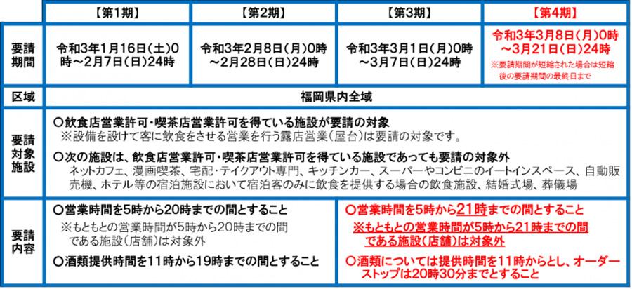 福岡県感染防止対策協力金(福岡県からの要請)