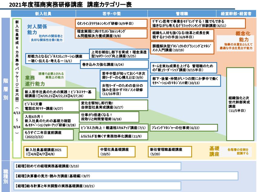 実務研修講座カテゴリー表