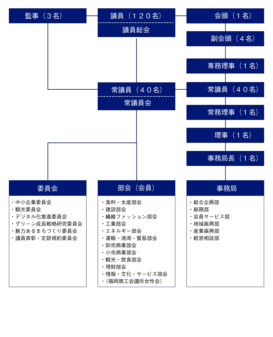 福岡商工会議所 組織図
