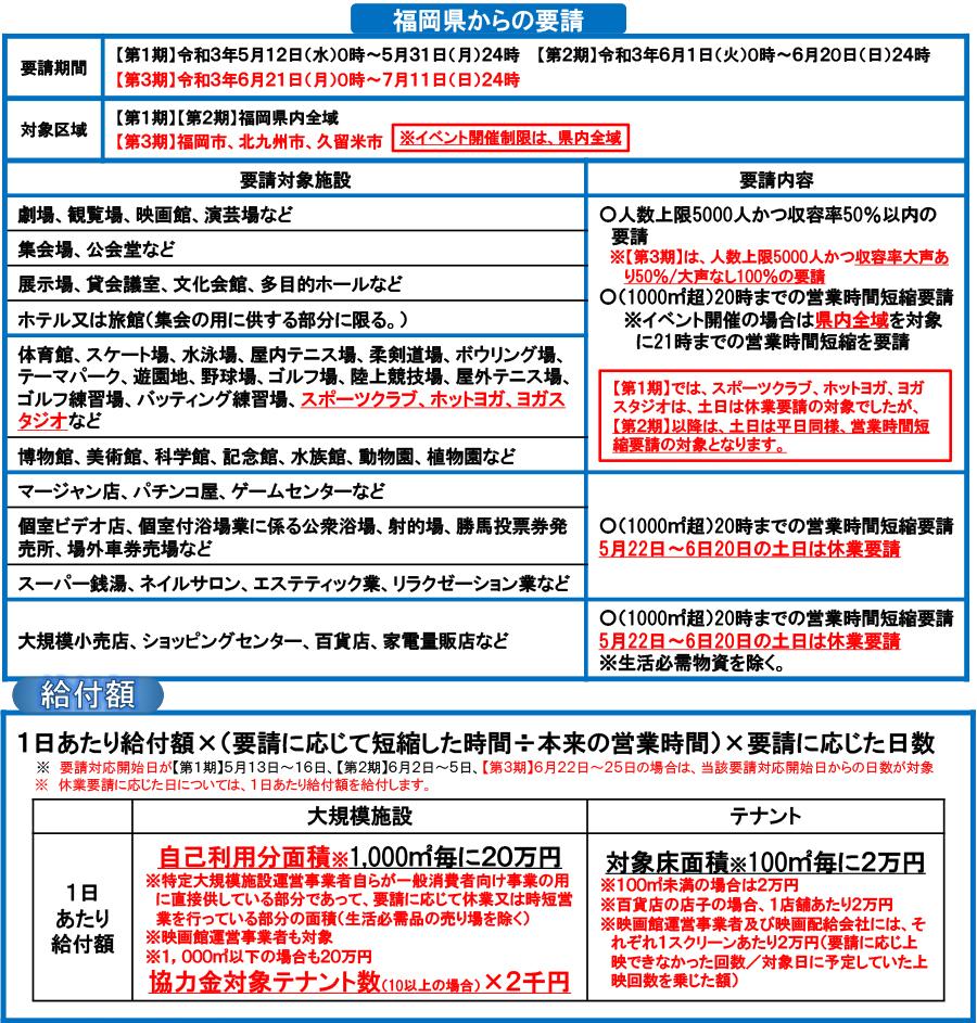 【大規模施設・大規模施設テナント向け】福岡県感染拡大防止協力金
