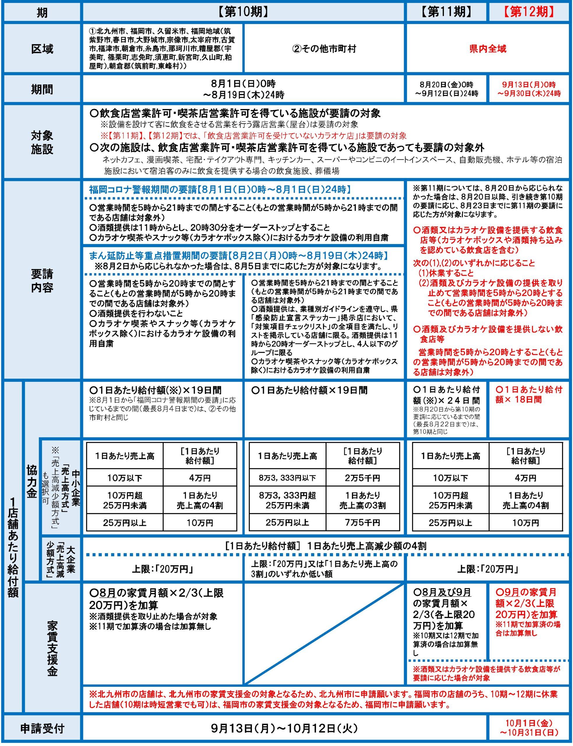 福岡県感染拡大防止協力金