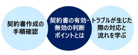 契約実務講座(実践編)