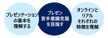 プレゼンテーション力アップ講座(オンライン活用編)
